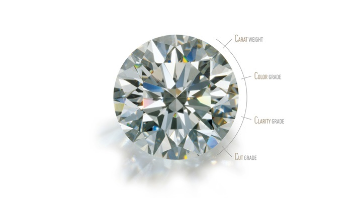 The 4C concept of diamond you must know